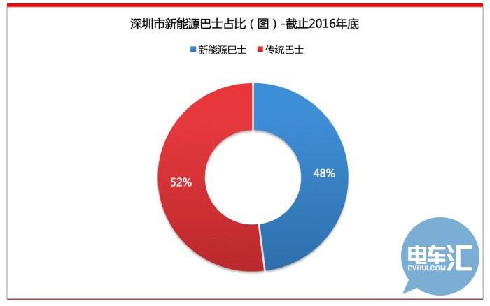 解析深圳新能源汽车市场 比亚迪开始降价高清图片