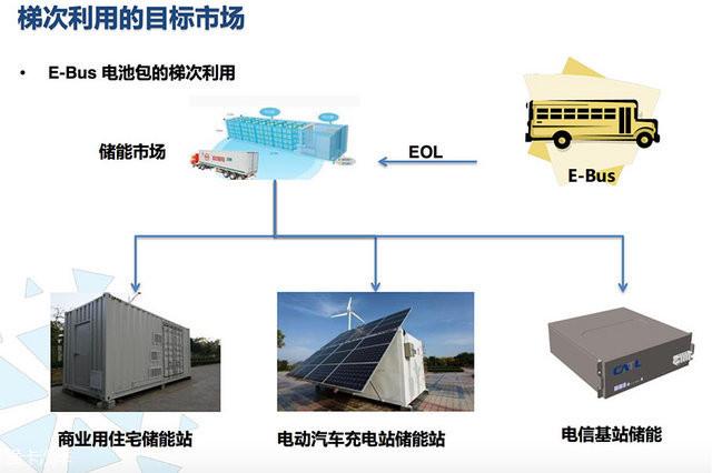 浅析动力锂电池发展史及梯次利用