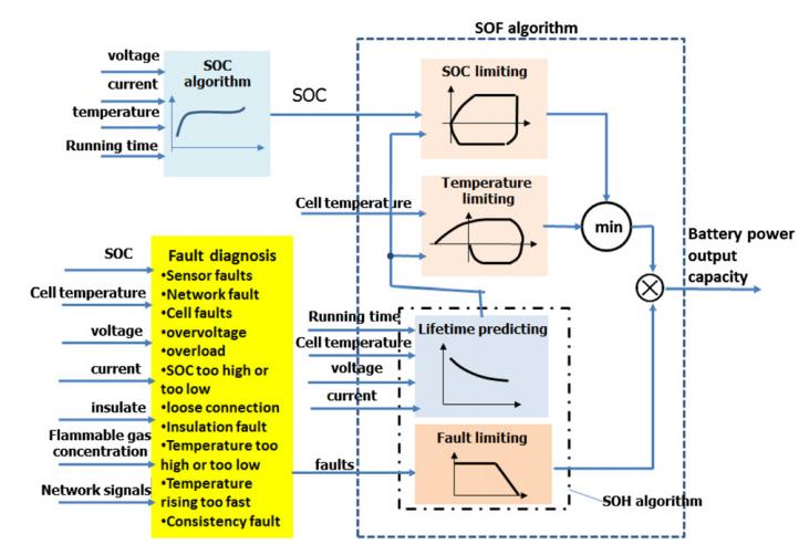 解读:电动汽车电池管理系统关键技术