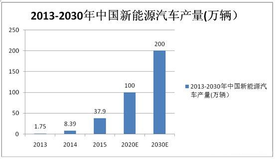 解析全球动力锂电池产业:中国市场广阔 四强入TOP10