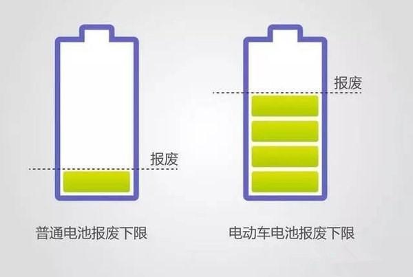 电动汽车废旧电池回收如何打破瓶颈?