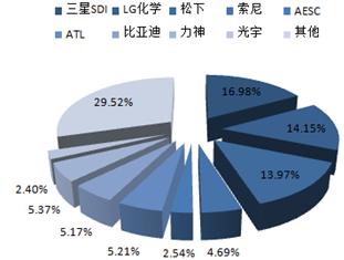解析:我国锂电池设备行业的发展现状与未来趋势