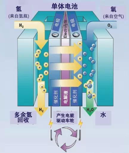 两种冷门新能源车技术:氢燃料电池与空气混动