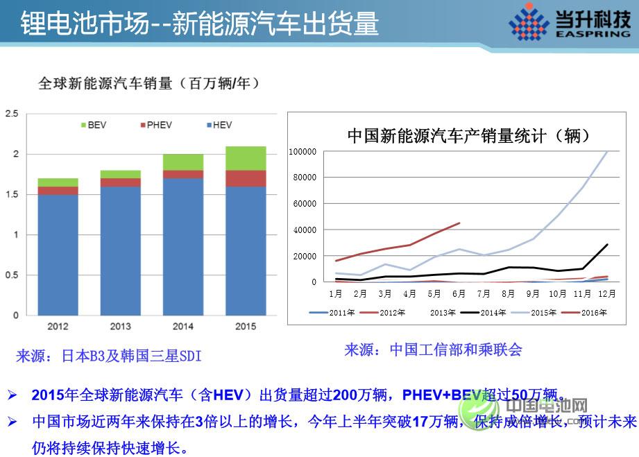 【分析】全球锂电正极材料市场现状及发展趋势
