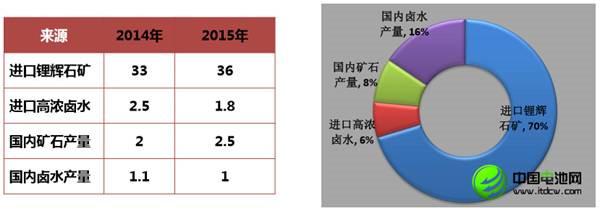 中国锂消费快速增长 锂资源开发进程缓慢