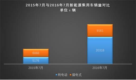 乘联会:多家车企销量下滑 7月新能源乘用车销售2.95万辆