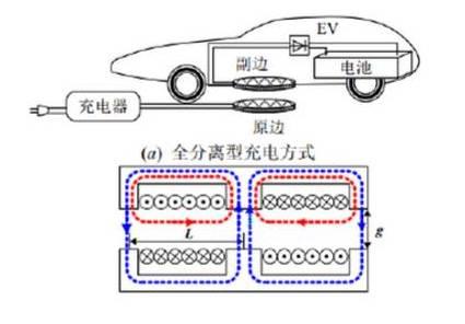 巨头们大力研发 无线充电能否给电动汽车带来春天?