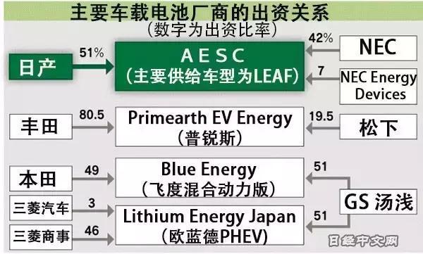 日产出售电池商AESC股份:暗度陈仓还是曲线救国?