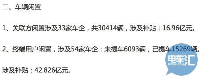 """新能源汽车骗补企业""""黑账""""泄密 5家原来只是""""毛毛雨"""""""