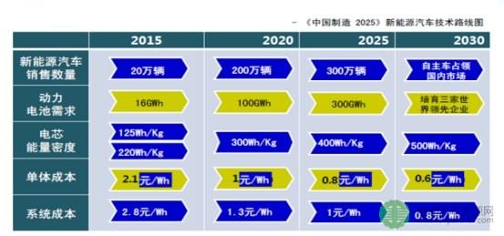 刘彦龙:新能源汽车动力电池产业的发展现状
