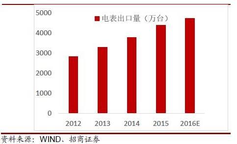 2016年中国智能电表市场发展分析