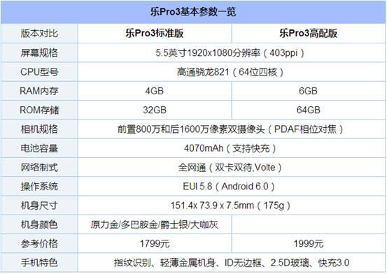 樂Pro3對比一加3/360Q5 Plus等:都是6GB內存 到底誰更牛?