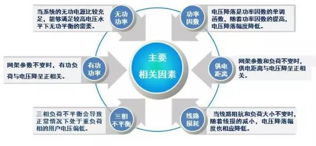 配电网低电压原因分析与治理典型方法