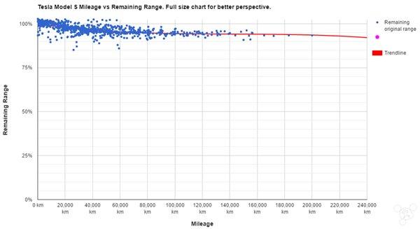 特斯拉电池寿命远比想象要长?
