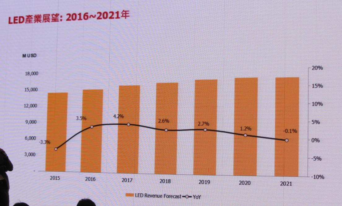 LED行业重新洗牌 中国LED厂商如何迎接新变化