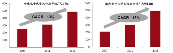 解析全球电子化学品行业:中国是主导市场