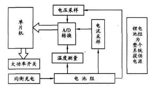 基于ATmega16的电动车锂电池组设计