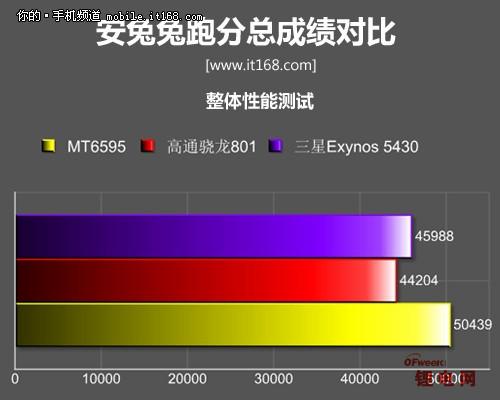 MX4 Pro性能评测:三星芯片秒杀联发科 电池续航提升