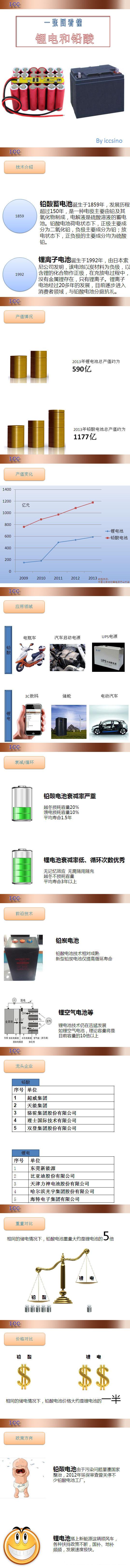 了解锂电池与铅酸电池的只需一张图