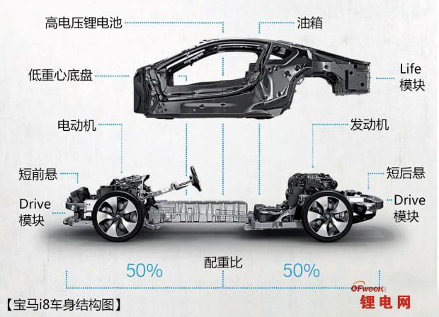 【揭秘】比亚迪唐/宝马i8动力电池系统对比解读