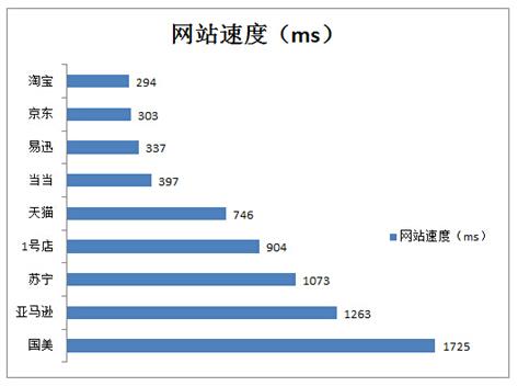 十大电商双11网络性能报告
