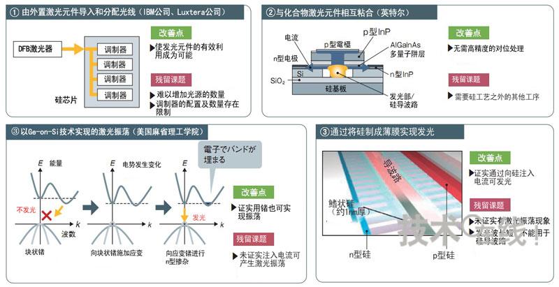 图11:对硅芯片上光源的开发进行反复摸索(点击放大)   为了解决实现硅光子时成为最大障碍的光源课题,众多厂商及研究机构向各种技术开发发起了挑战。在原来公认因能带结构为间接迁移型而不发光的Ge及Si方面,也开发出了通过带隙工程使之发光的技术。   对该方法持否定态度的是英特尔。设计自由度低,增加所需光源时无法满足,因此我们不会使用(英特尔的庞思立)。   英特尔选择粘合方法   英特尔始终设法在硅上形成发光元件,持续进行了6年多研究。最初发表的是中的技术。该公司2005年2月宣布开发出了硅制