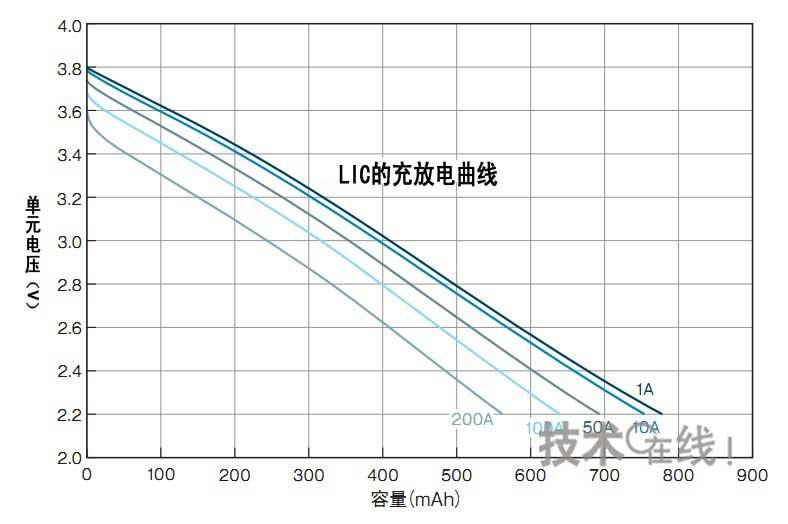 即使电流值发生变化也容易管理充电状态的LIC