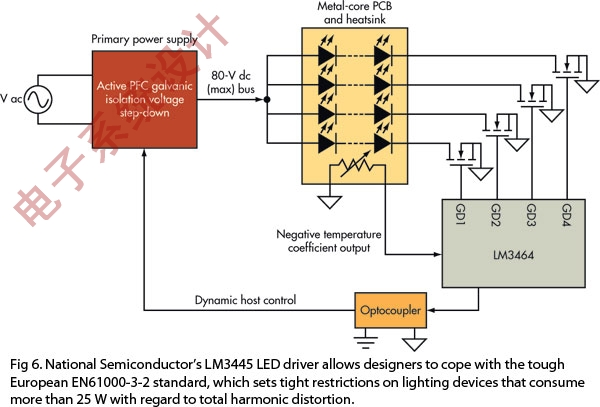 NSC的LM3445 LED驱动器可使设计人员满足严格的欧洲EN61000-3-2标准,该标准对功率超过25W的照明产品的总谐波失真规定了严格的限制