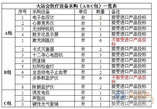 大运会医疗设备采购(A/B/C包)清单