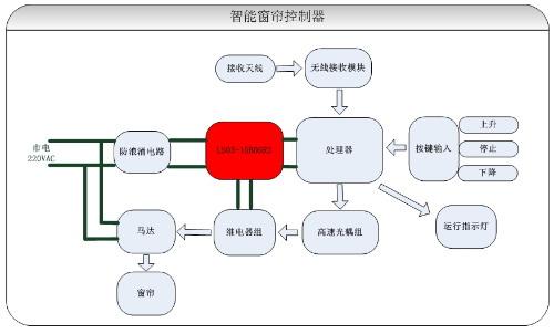 智能家居控制器电源解决方案盘点图片