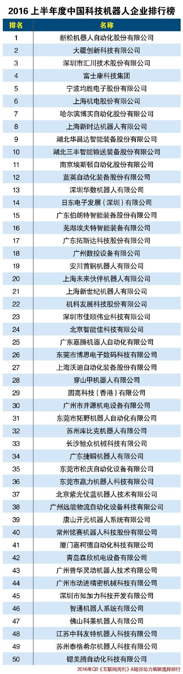 中国科技机器人企业排行榜图片