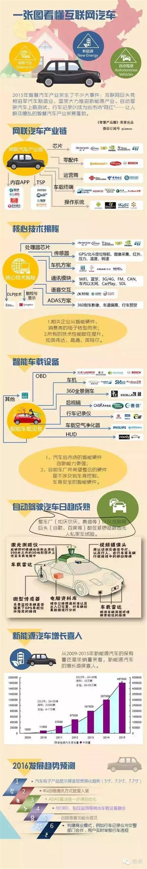 梦想照现实!智能网联汽车产业链全景解析