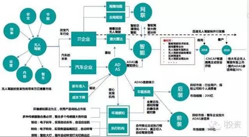 智能网联汽车产业链全景解析