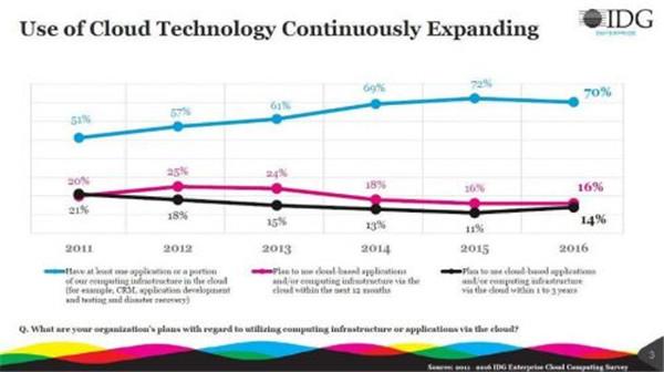 美国企业明年IT总预算28%会投入云计算
