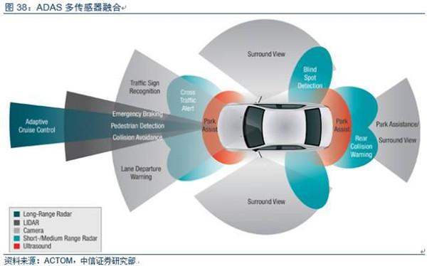 从发展路径上看,轮边驱动率先实现商业化,轮毂驱动是终极发展目标。制约轮毂电机商业化的问题主要包括:1)成本高;2)高温环境严苛,电机易退磁;3)工作环境恶劣,易进水、多泥沙、多振动,严重影响轮毂电机的寿命;4)一致性要求高;5)舒适性差。但是,相比于轮边电机,轮毂电机集成度更高、无需齿轮传动装置、对安装空间要求小、更适合制动能量回收,是分布式驱动的终极发展目标。   转向系统:线控转向是未来方向   线控转向依靠电信号控制,是未来发展方向。线控转向即取消方向盘与转向机之间的机械连接,代替以传输线和电控