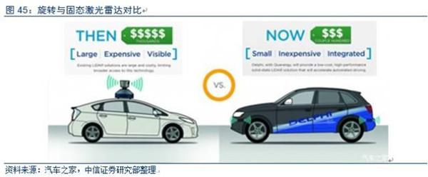 智能电动汽车产业链调研报告发布