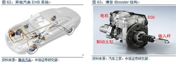 电控机械制动EMB是重点研究方向,安全性制约商业化进程。EMB系统无需真空助力器和液压系统,直接依靠电机驱动制动执行机构。具有EMB技术储备的零部件厂商包括布雷博、瀚德等;整车方面尚停留在概念车阶段。EMB系统还存在一系列问题,因而近期难以商业化:1)电机难以满足要求;2)制动高温环境恶劣,电机面临退磁风险;3)汽车的操纵性和舒适性较差;4)安全隐患,电子故障可能导致制动失灵。   芯片:智能决策核心硬件   芯片按照所处功能层划分大致可分为处于感应层的传感器芯片,处于决策层的主控芯片和处于执行层的