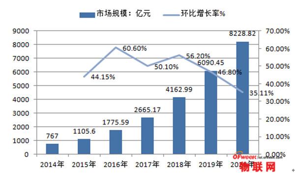 2016年中国智能交通产业大数据应用分析