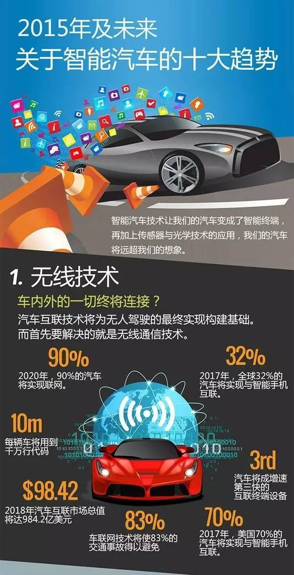 2016智能汽车十大趋势
