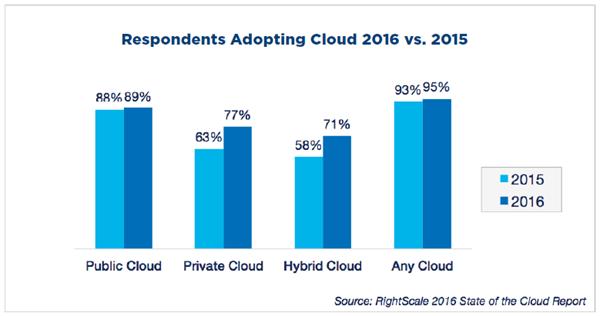 RightScale的调查揭示云计算趋势:混合云、强化的管理和技术缺口
