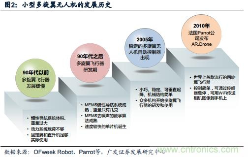 中国小型无人机发展现状及发展前景分析