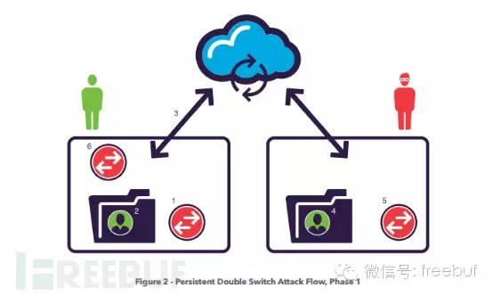 云存储平台&服务安全分析报告