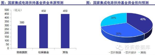 2014年中国半导体市场投资分析报告(上)