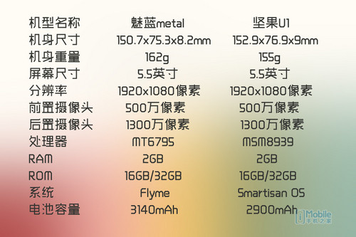 魅蓝metal对比坚果手机评测 金属红米note也要来了?
