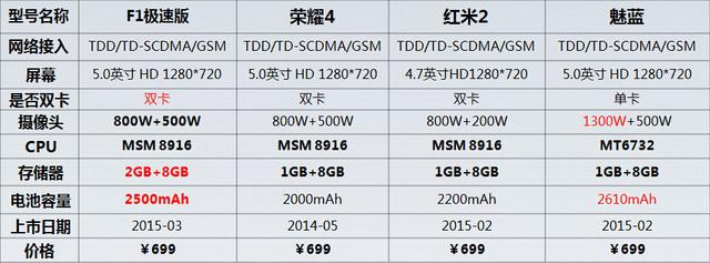 699元配2GB RAM 大神F1极速版首发评测