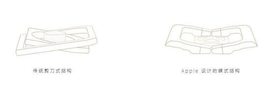 蝶式键盘结构(右)