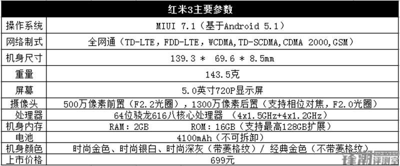红米3全面评测 红米note3全网通来袭 旗舰小米5量产冲刺!