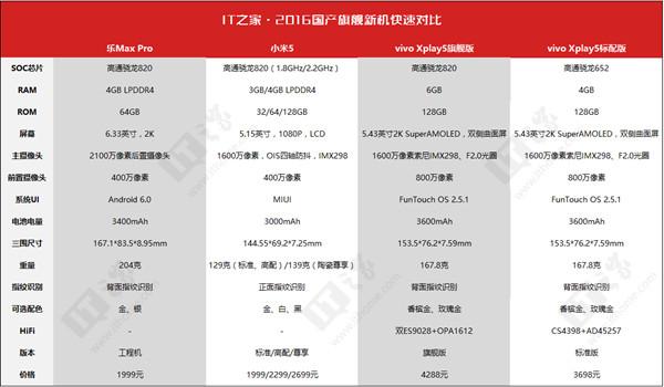 小米5对比vivo Xplay5评测 黑科技对曲面屏乐Max Pro怎么看?