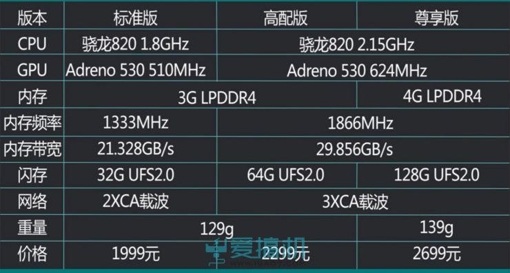 小米5评测 性价比巅峰拍照对比iPhone6s/三星note5如何?