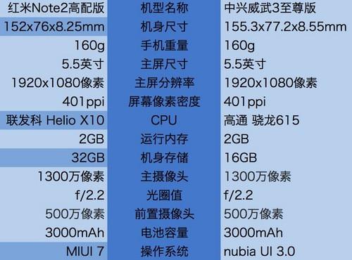红米note2/中兴威武3/奇酷对比评测 小米真的货真价实?